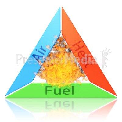 Fire Triangle Presentation clipart